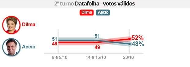 Dilma segundo Turno