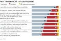 Pesquisa Ipsos: 73% dos brasileiros consideram que Lava Jato persegue Lula