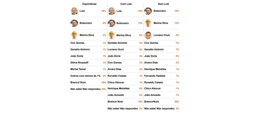 Pesquisa Ibope: Globo começa a testar seus nomes para enfrentar Lula