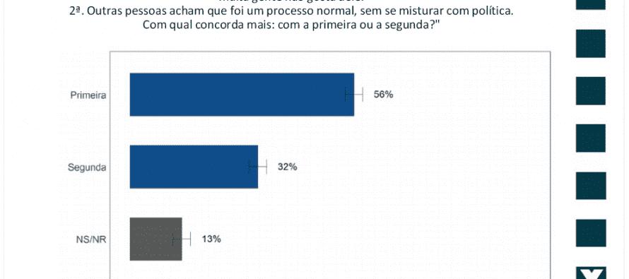Maioria discorda de condenação e prisão de Lula, diz pesquisa