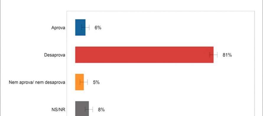 Pesquisa: Reforma trabalhista é rejeitada por 81% dos brasileiros