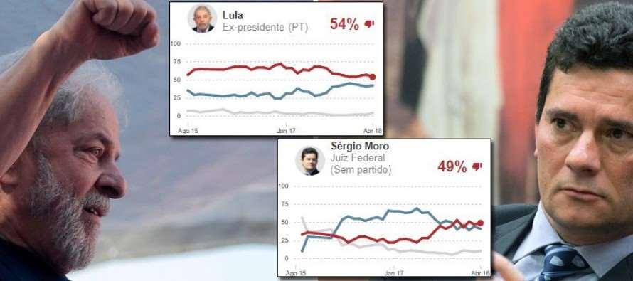 Após prisão, rejeição a Lula cai e a de Moro cresce, aponta pesquisa
