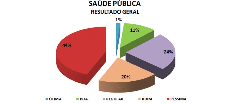 Pesquisa aponta: Paulinho coloca Saúde de Santo André na UTI