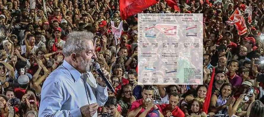 Datafolha: Lula amplia liderança e venceria em todos os cenários do 2º turno
