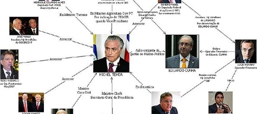 """PF retrata golpista Temer como chefe do """"quadrilhão do PMDB"""""""